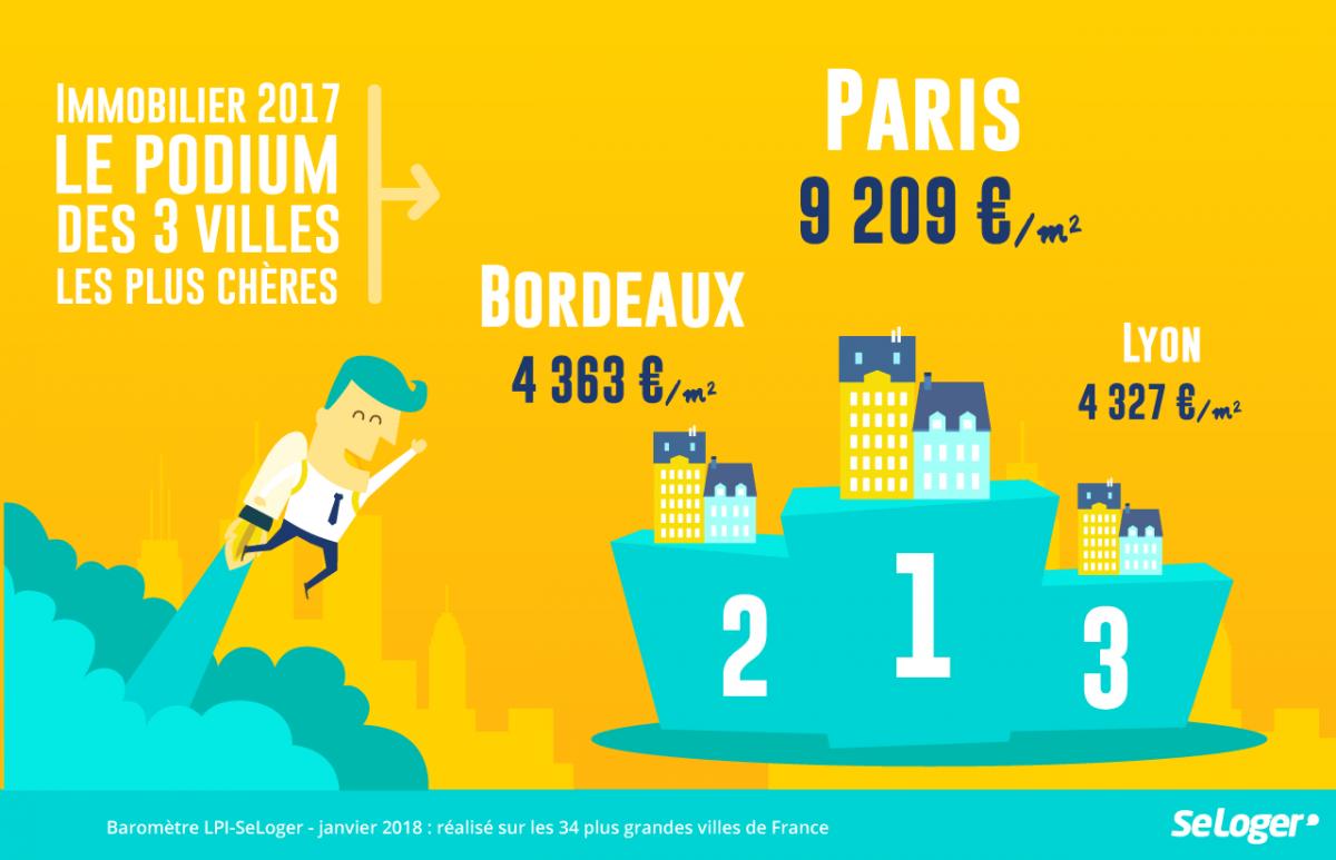 podium_france_villes_immobilier