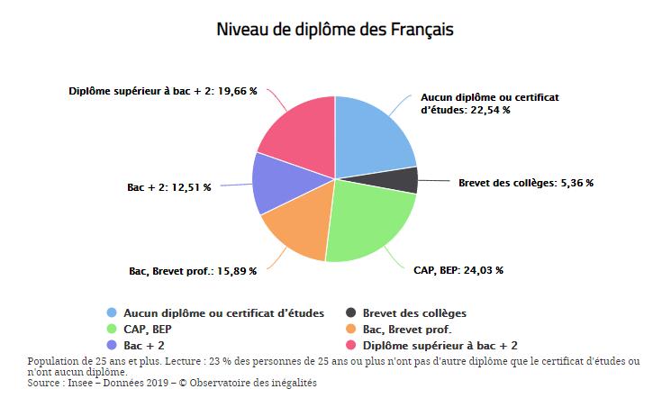 niveau diplome francais